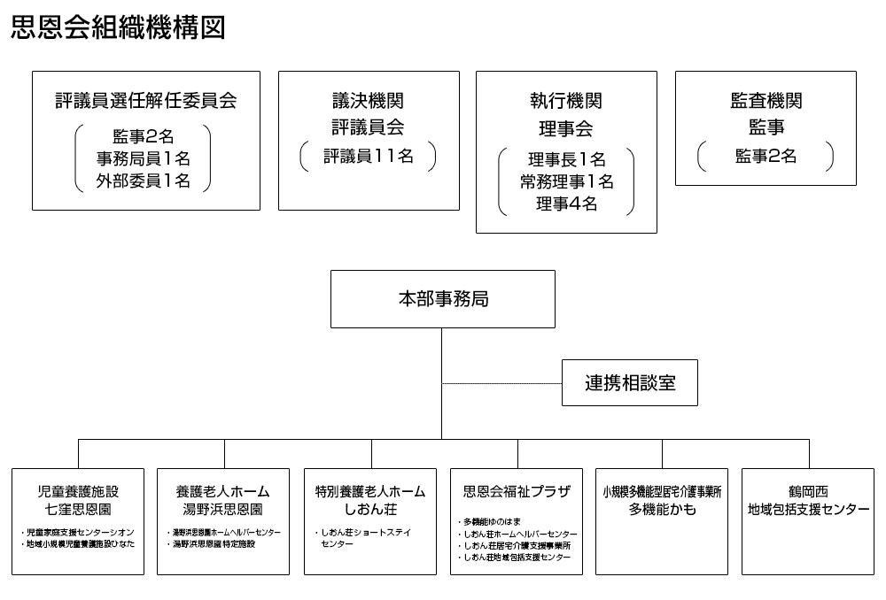 社会福祉法人思恩会 組織機構図